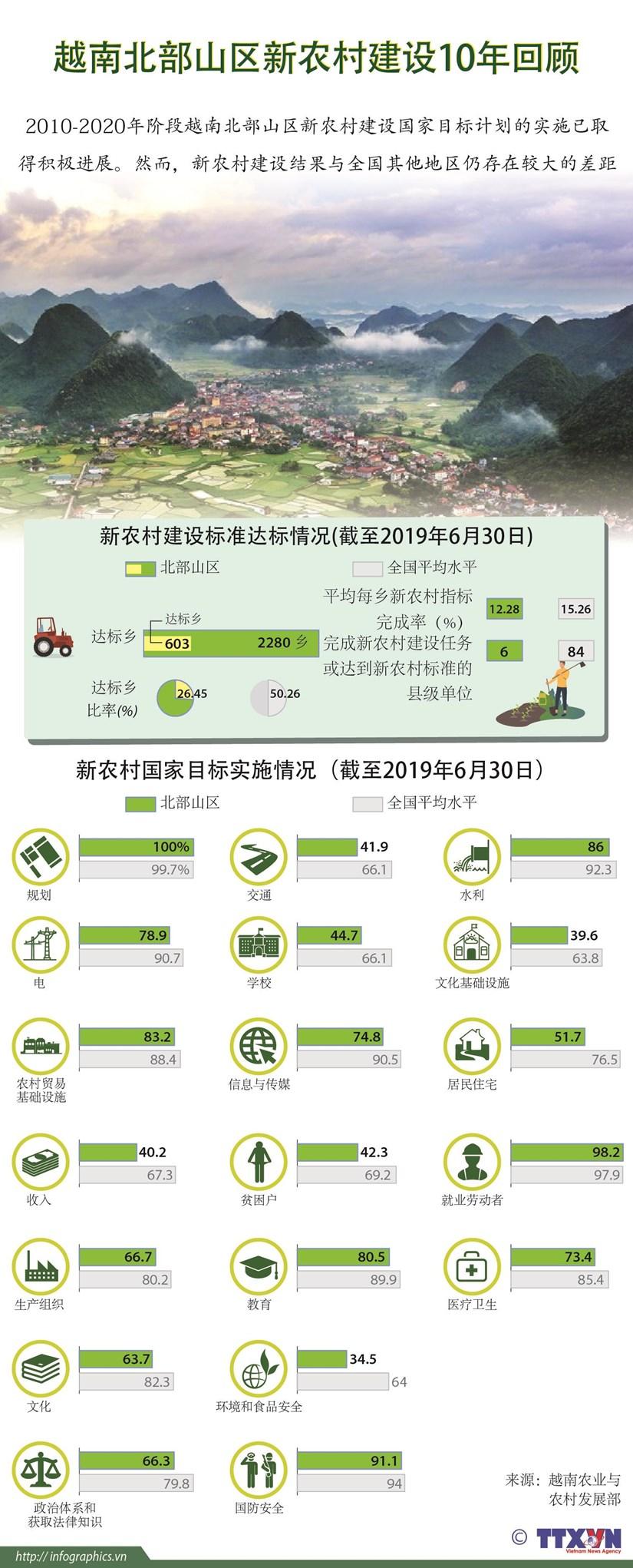 图表新闻:越南北部山区新农村建设10年回顾 hinh anh 1