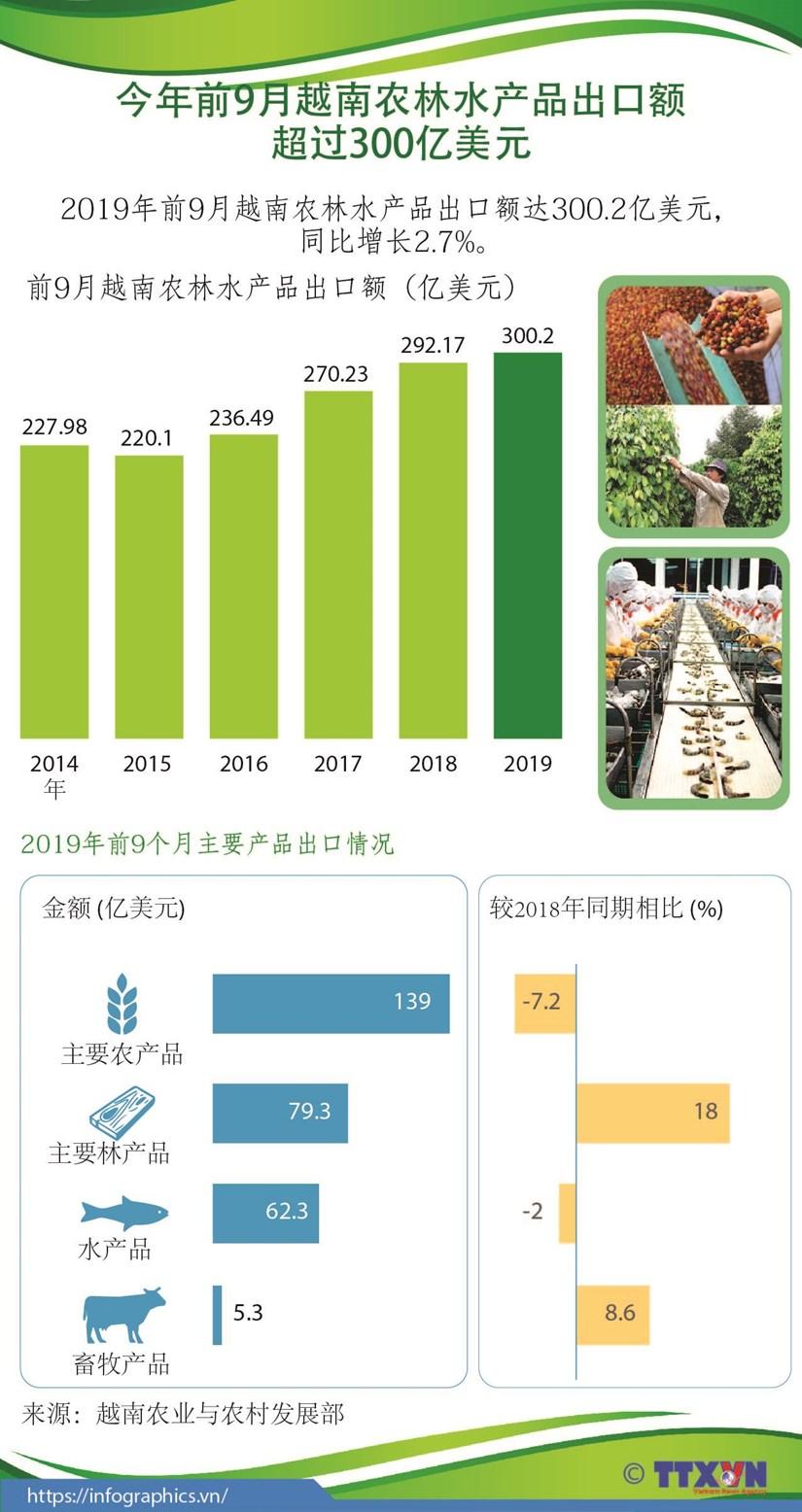 图表新闻:今年前9月越南农林水产品出口额超过300亿美元 hinh anh 1