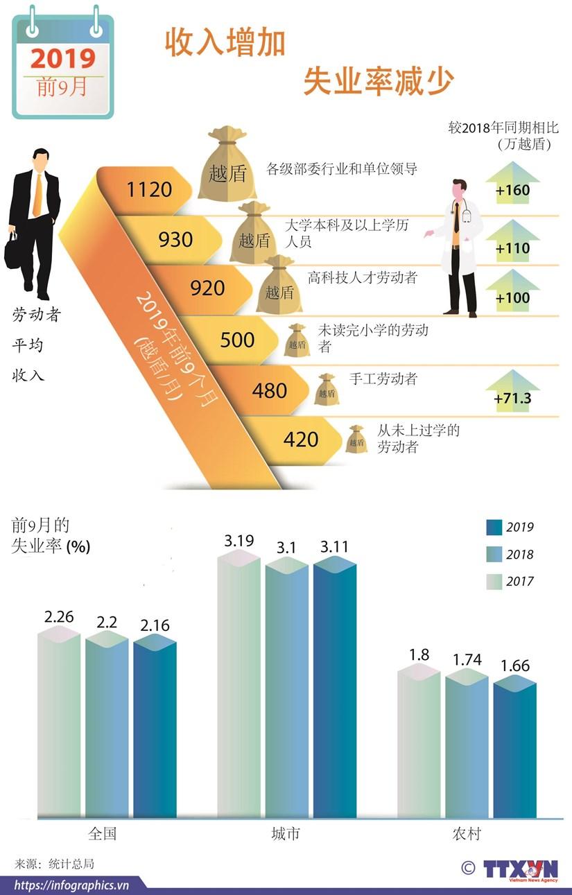 图表新闻:越南劳动市场:失业率减少,劳动者收入不断增加 hinh anh 1