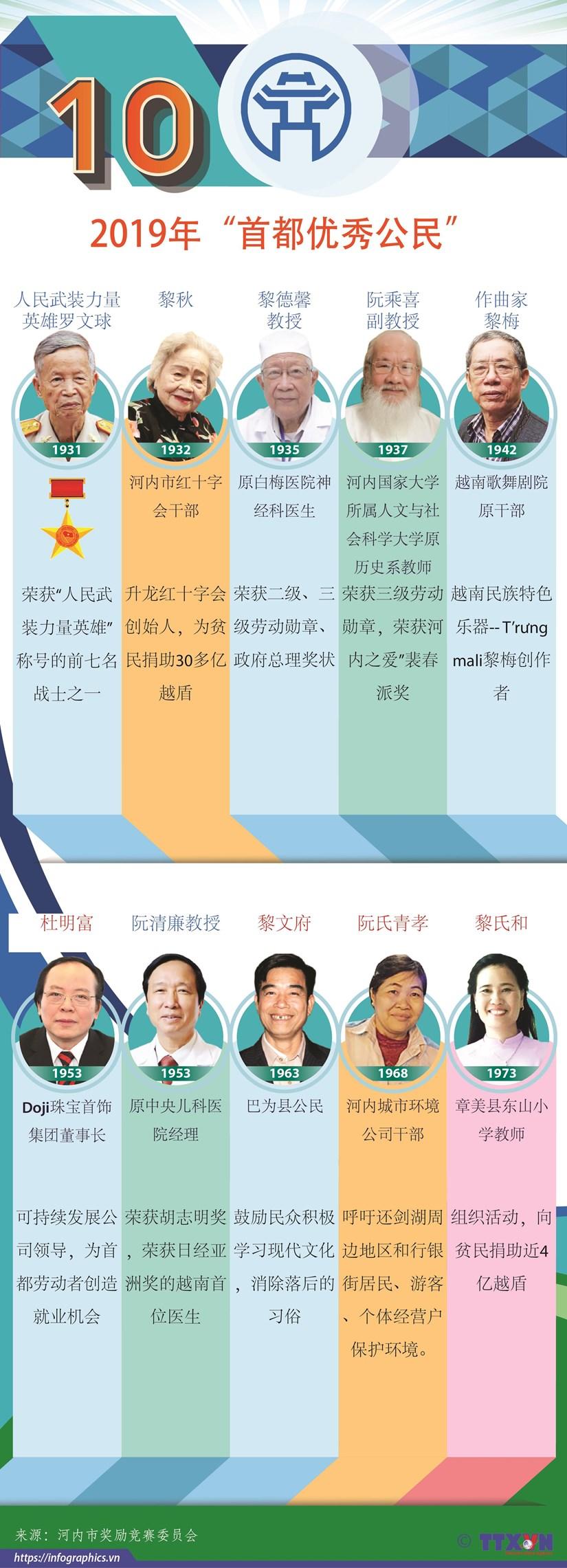 图表新闻:2019年首都优秀公民 hinh anh 1