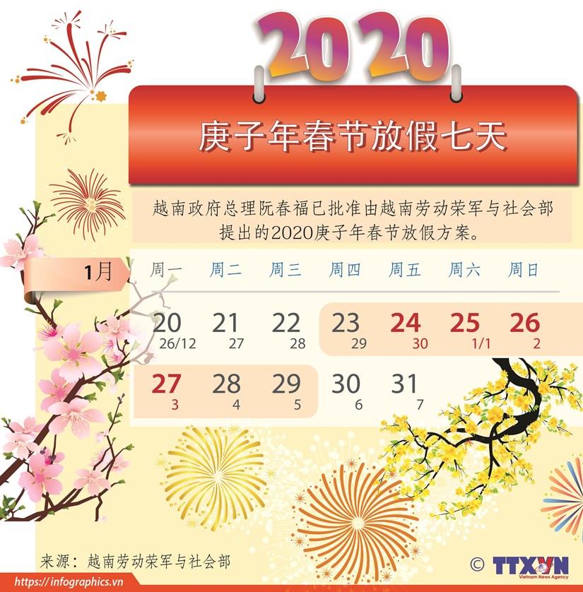 图表新闻:越南政府总理批准2020庚子年春节7天假方案 hinh anh 1