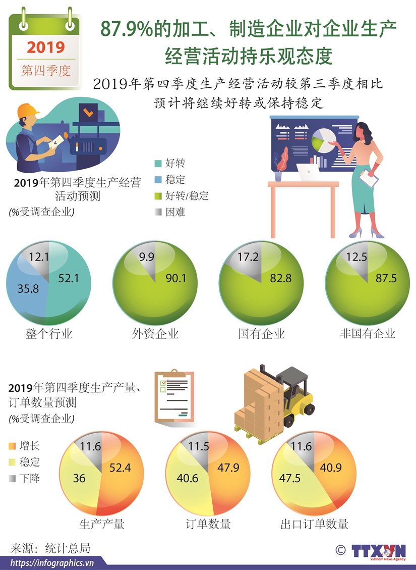 图表新闻:87.9%加工、制造企业对生产经营活动持乐观态度 hinh anh 1