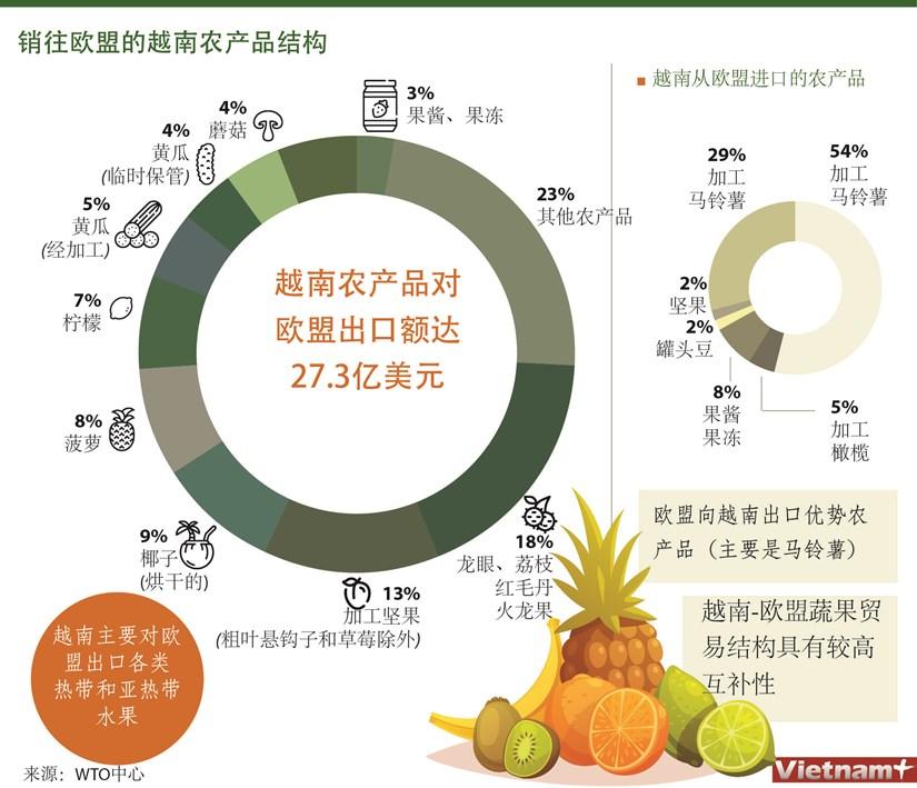 图表新闻:销往欧盟的越南农产品结构 hinh anh 1