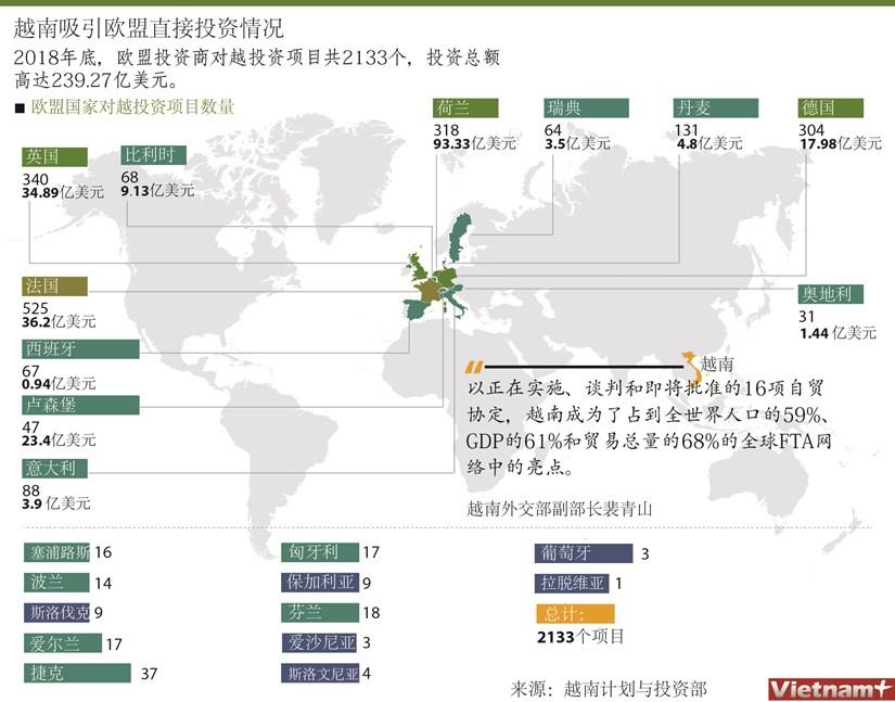 图表新闻:越南吸引欧盟直接投资情况 hinh anh 1