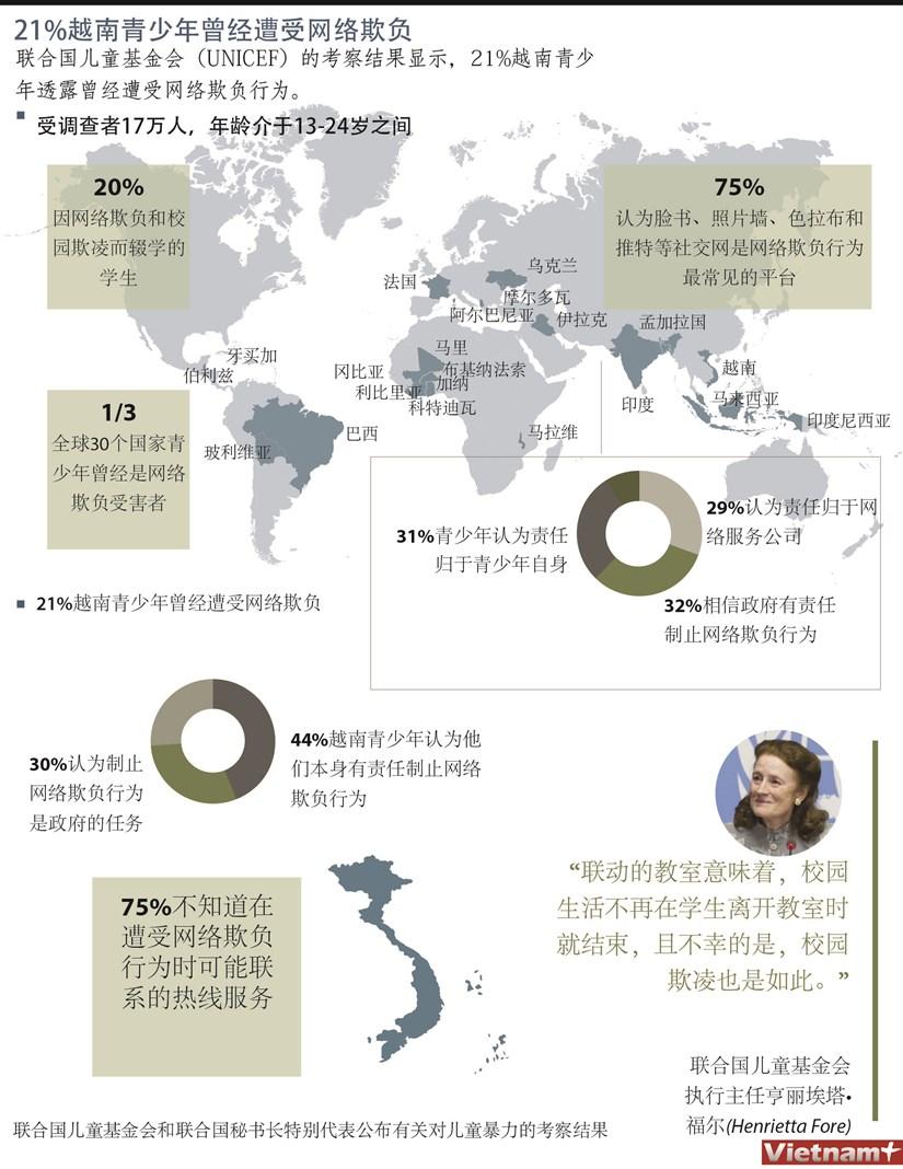 图表新闻:21%越南青少年曾经遭受网络欺负 hinh anh 1