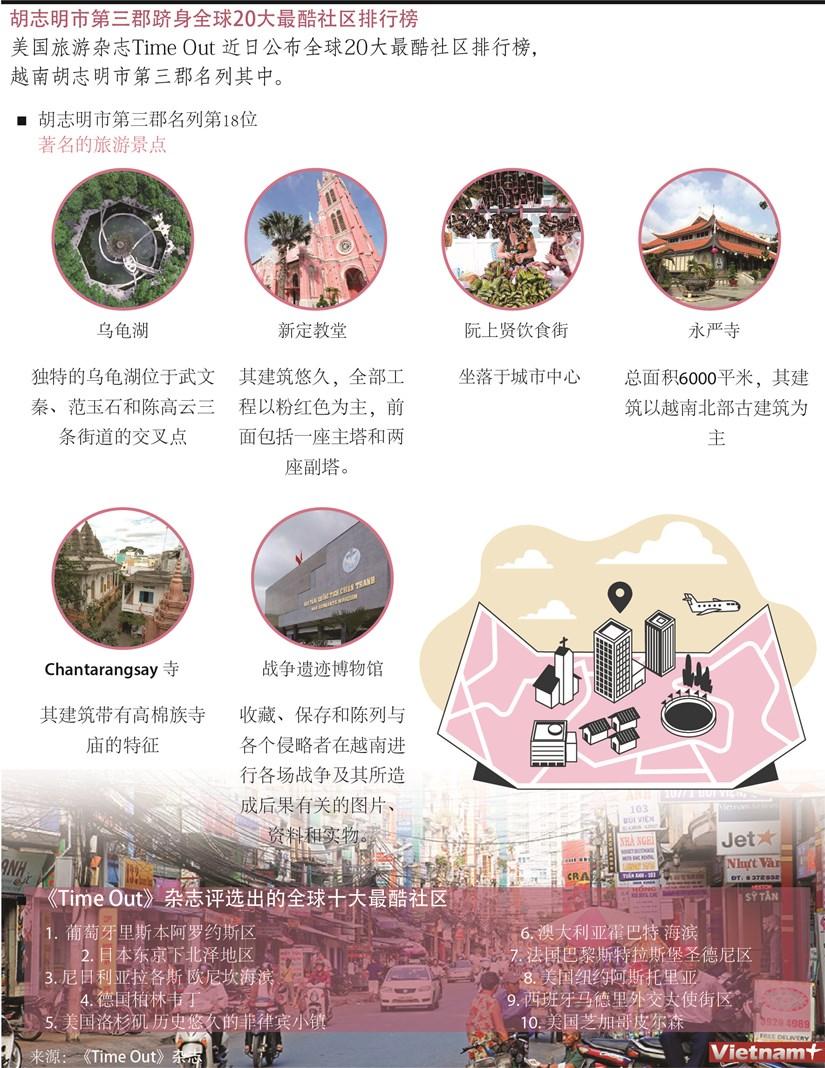 图表新闻:胡志明市第三郡跻身全球20大最酷社区排行榜 hinh anh 1