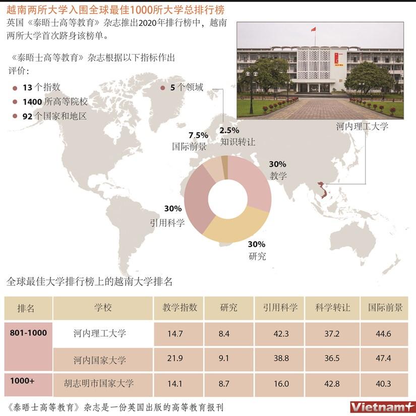 图表新闻:越南两所大学入围全球最佳1000所大学总排行榜 hinh anh 1