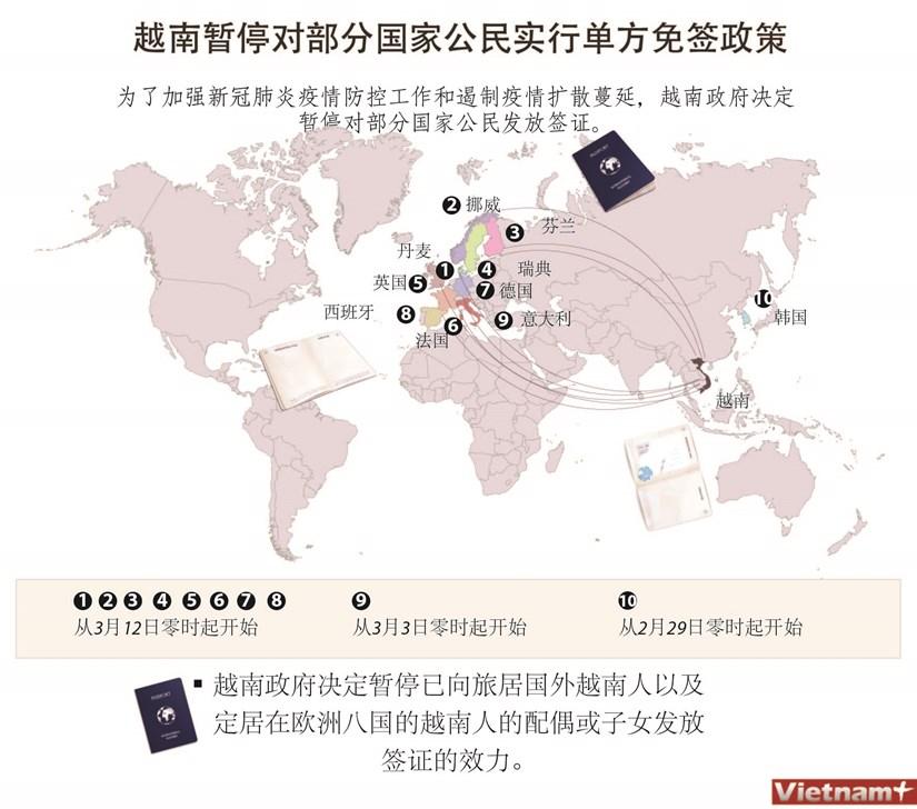 图表新闻:越南暂停对部分国家公民实行单方免签政策 hinh anh 1