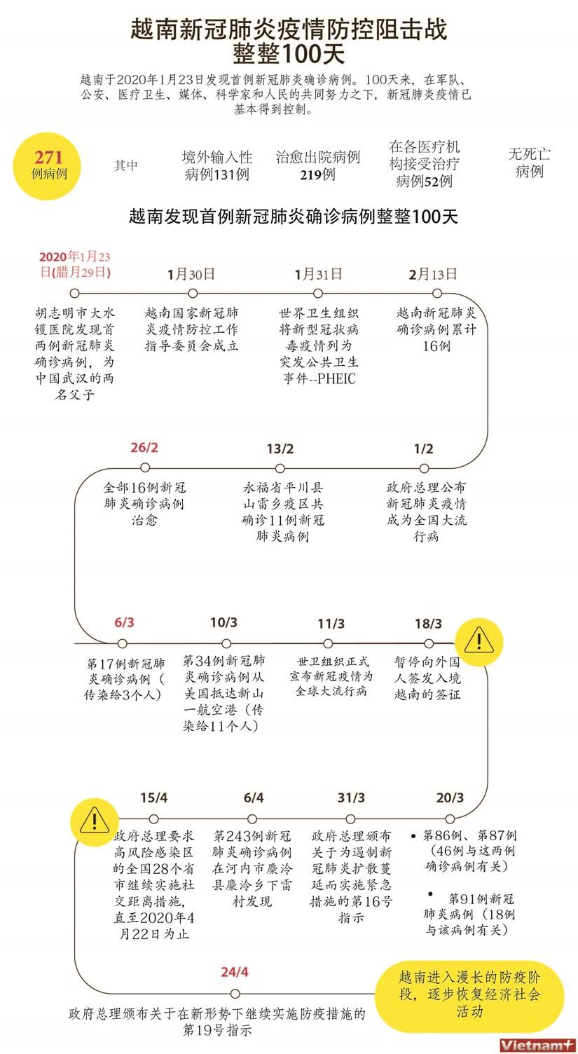 图表新闻:越南新冠肺炎疫情防空阻击战整整100天 hinh anh 1