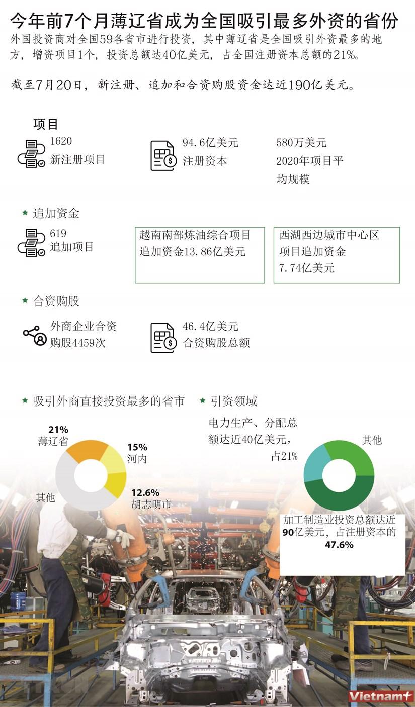图表新闻:今年前7个月薄辽省成为全国吸引最多外资的省份 hinh anh 1