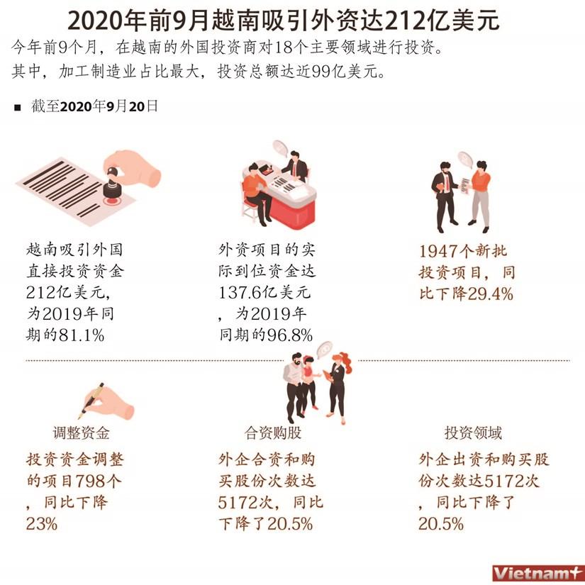 图表新闻:2020年前9月越南吸引外资212亿美元 hinh anh 1