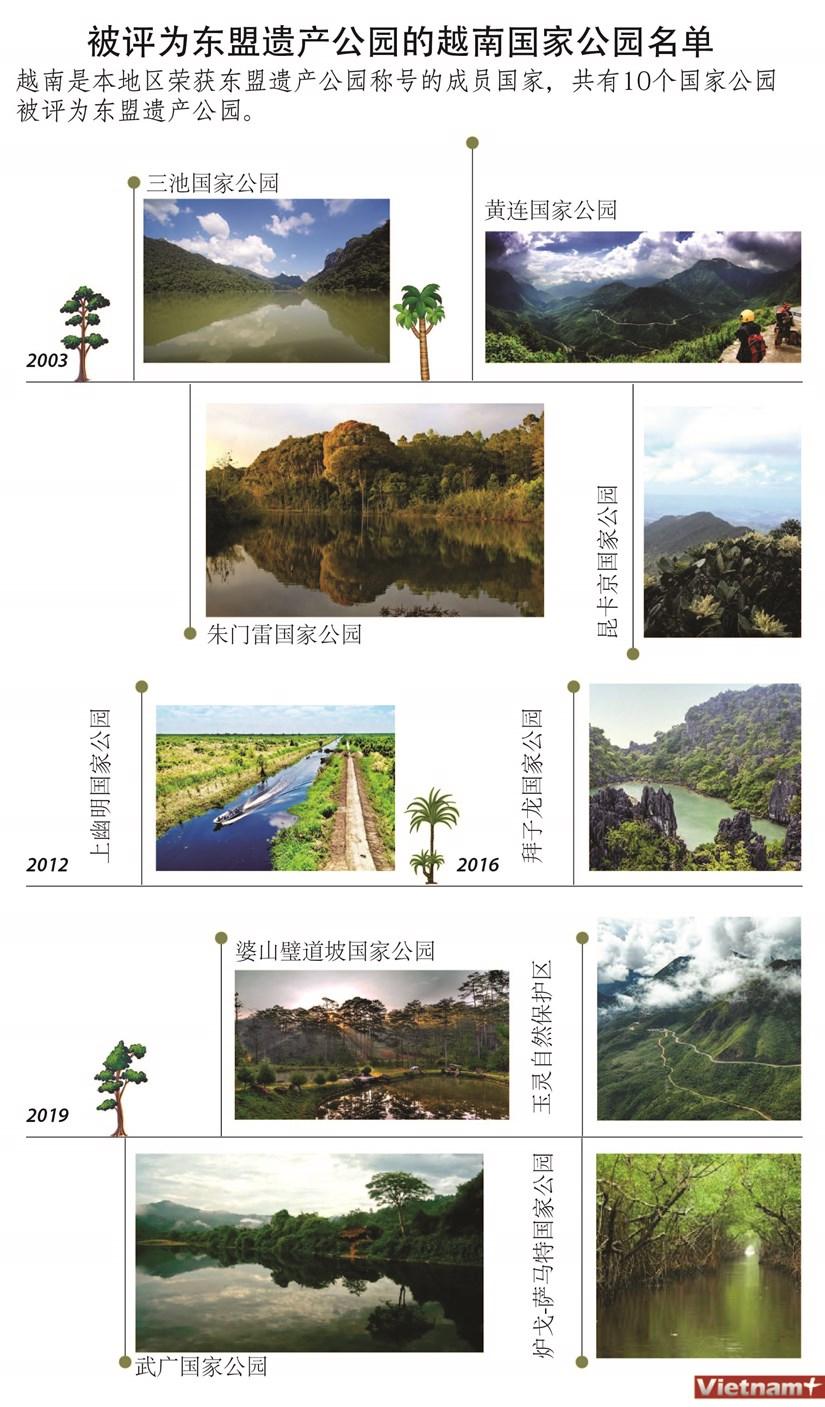 图表新闻:被评为东盟遗产公园的越南国家公园名单 hinh anh 1