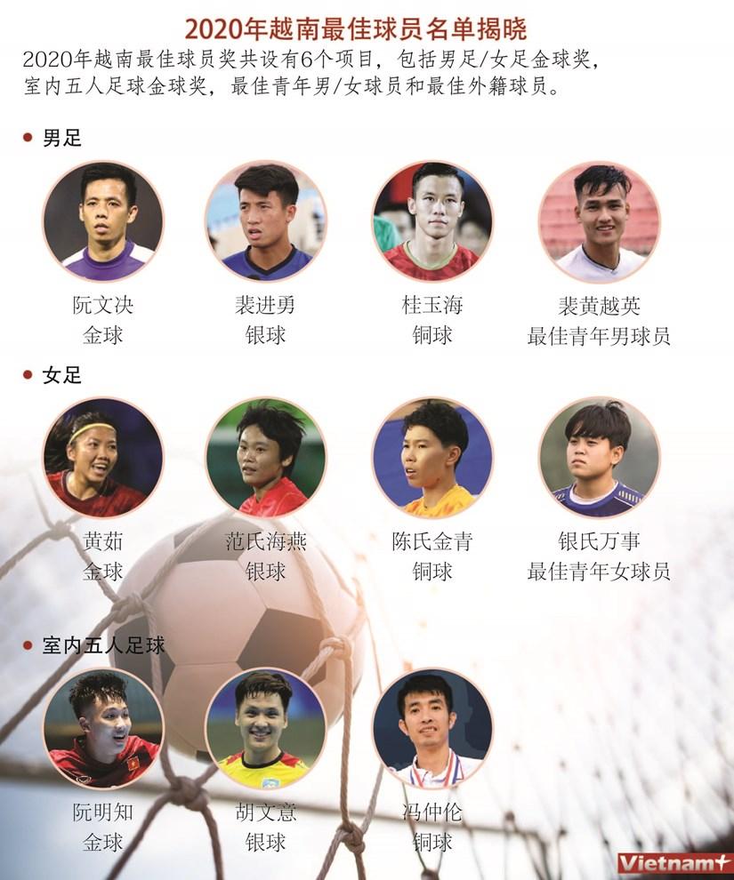 图表新闻:2020年越南最佳球员名单揭晓 hinh anh 1