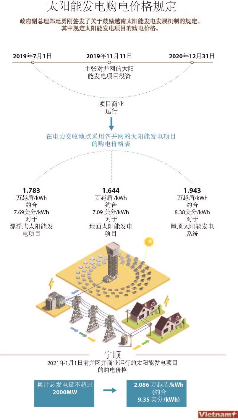 图表新闻:太阳能发电收购购电价格规定 hinh anh 1