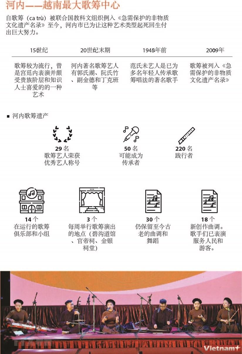 图表新闻: 河内——越南最大歌筹中心 hinh anh 1