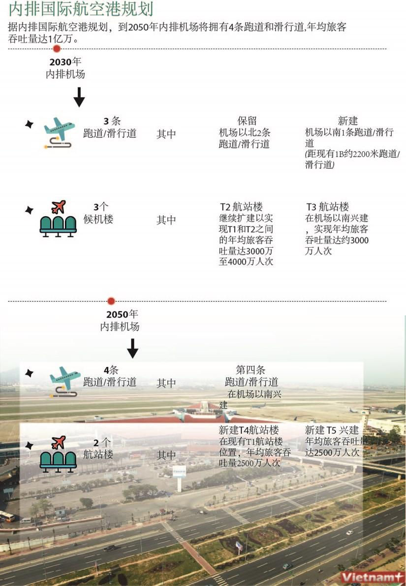 图表新闻:内排国际航空港规划 hinh anh 1