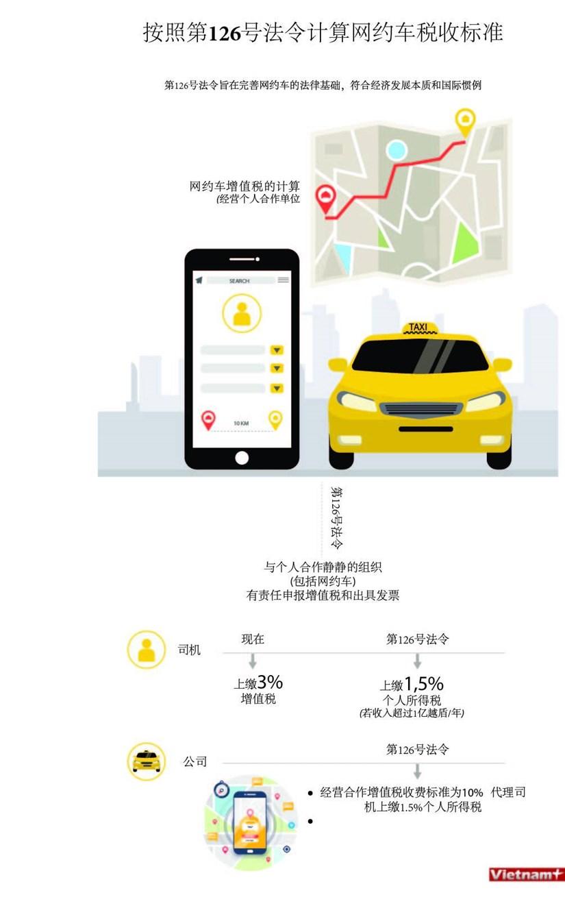 图表新闻:按照第126号法令计算网络车税收标准 hinh anh 1