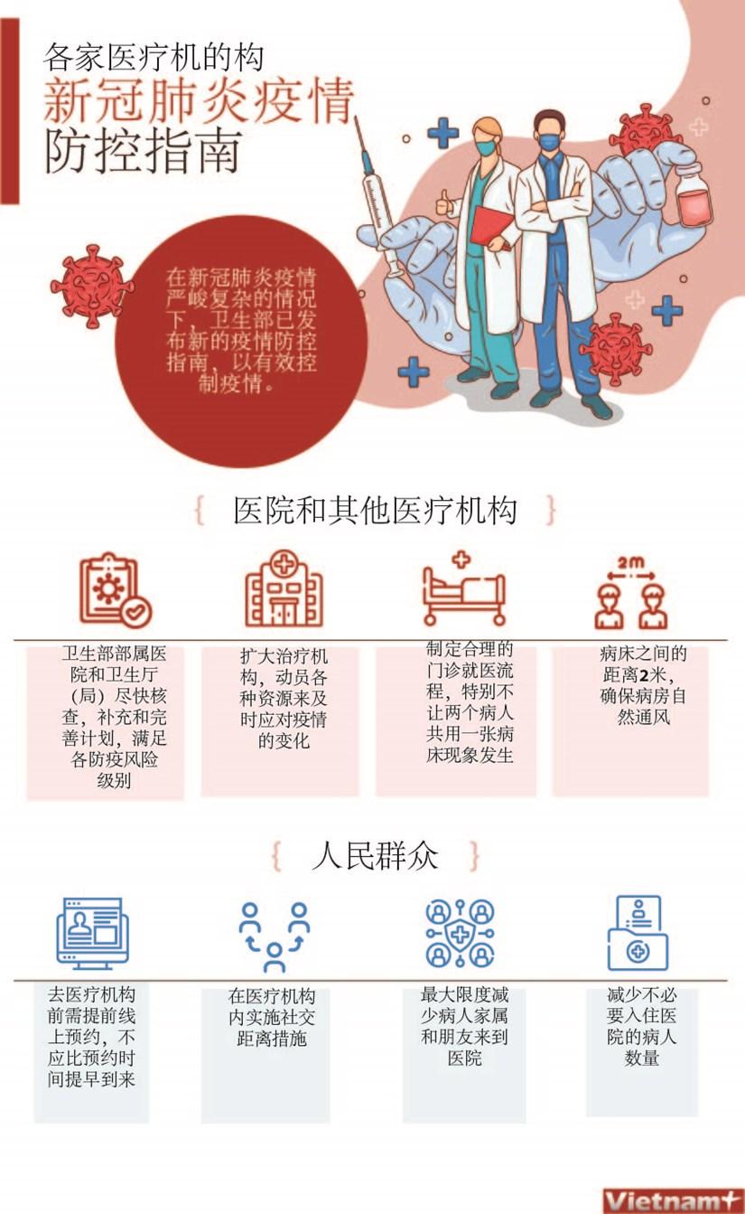 图表新闻:各家医疗机的构新冠肺炎疫情防控指南 hinh anh 1