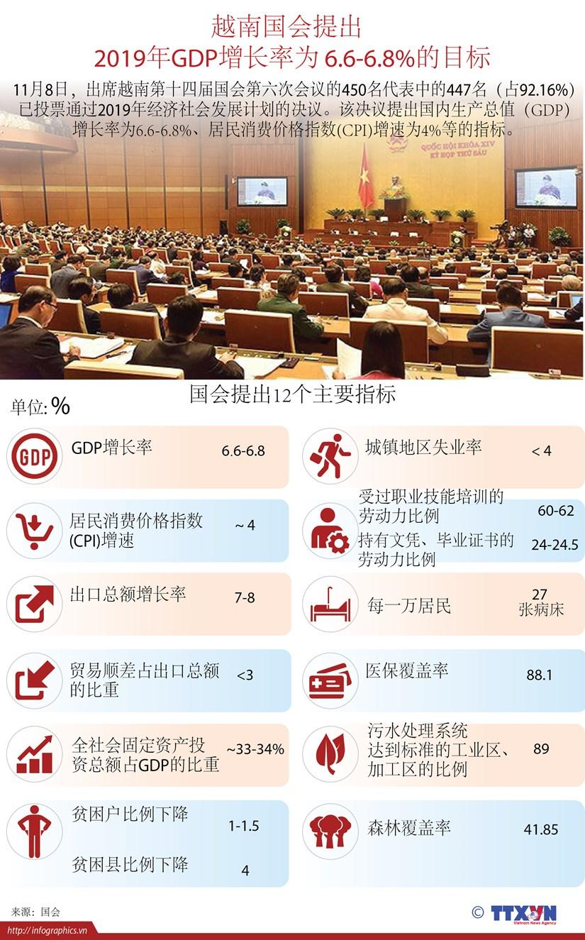 图表新闻:越南国会提出2019年GDP增长率为 6.6%至6.8%的目标 hinh anh 1