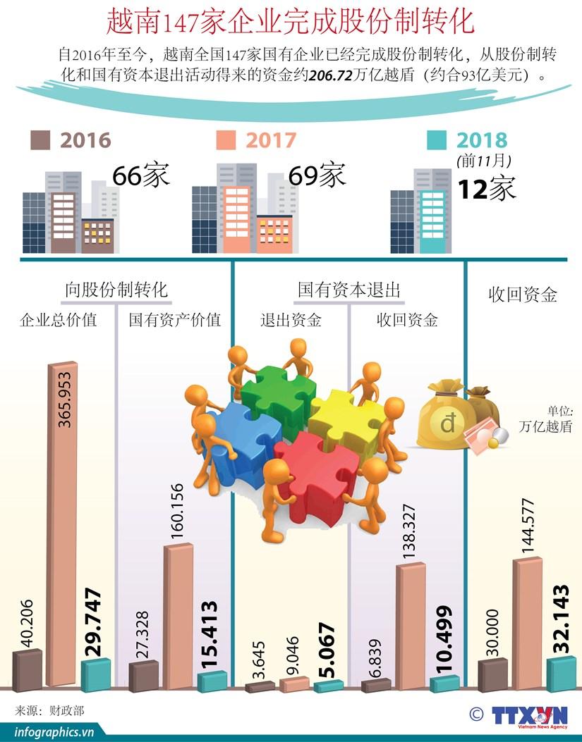 图表新闻:越南147家企业完成股份制转化 hinh anh 1