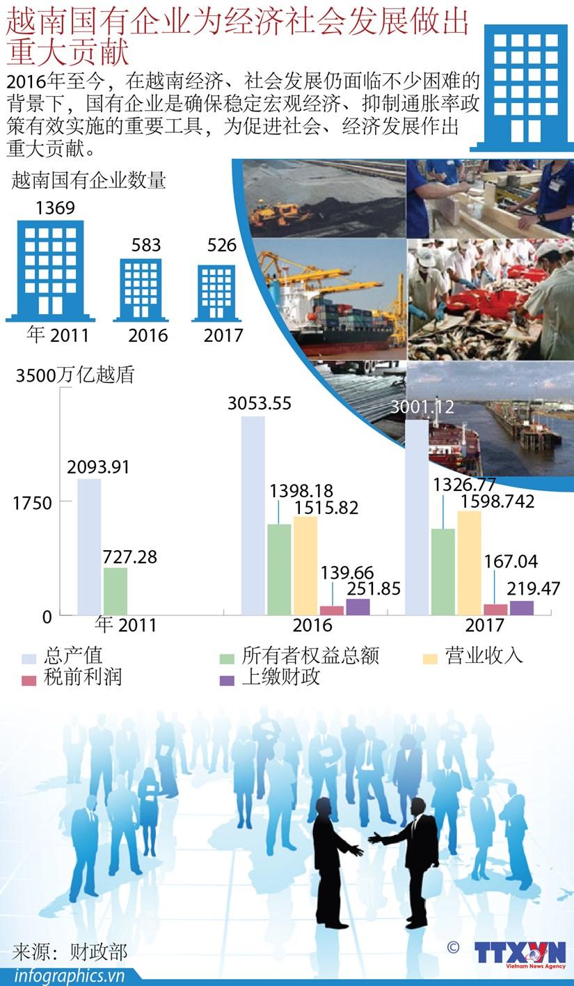 图表新闻:越南国有企业为经济社会发展做出重大贡献 hinh anh 1