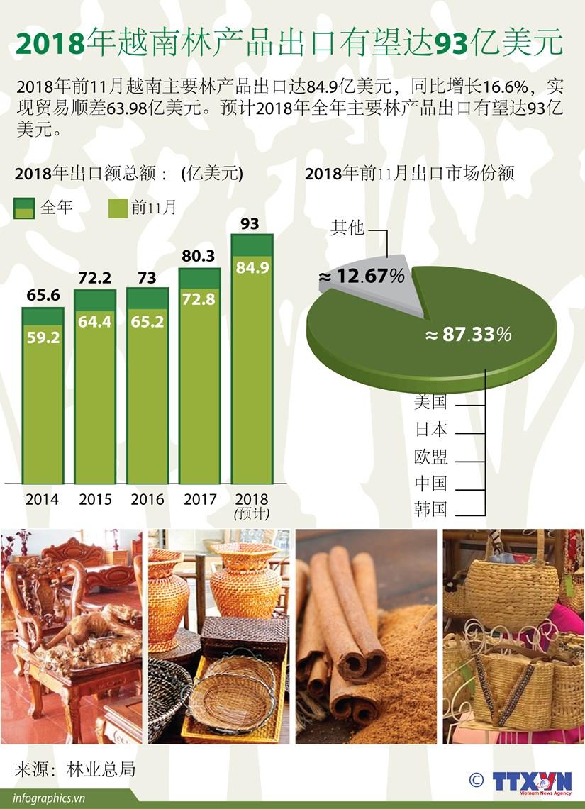 图表新闻:2018年越南林产品出口有望达93亿美元 hinh anh 1