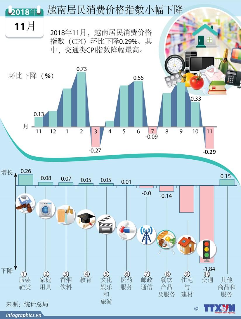 图表新闻:越南居民消费价格指数小幅下降 hinh anh 1