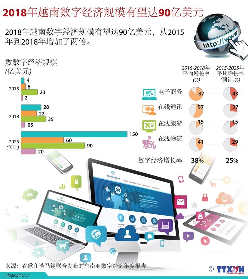 图表新闻:2018年越南数字经济规模有望达90亿美元 hinh anh 1