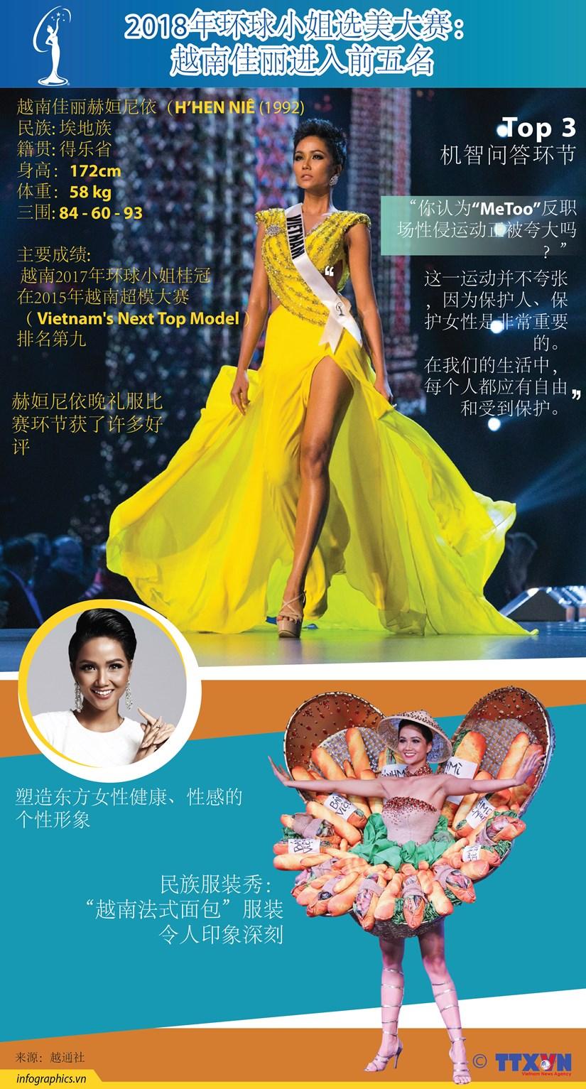 图表新闻:2018年环球小姐选美大赛: 越南佳丽进入前五名 hinh anh 1