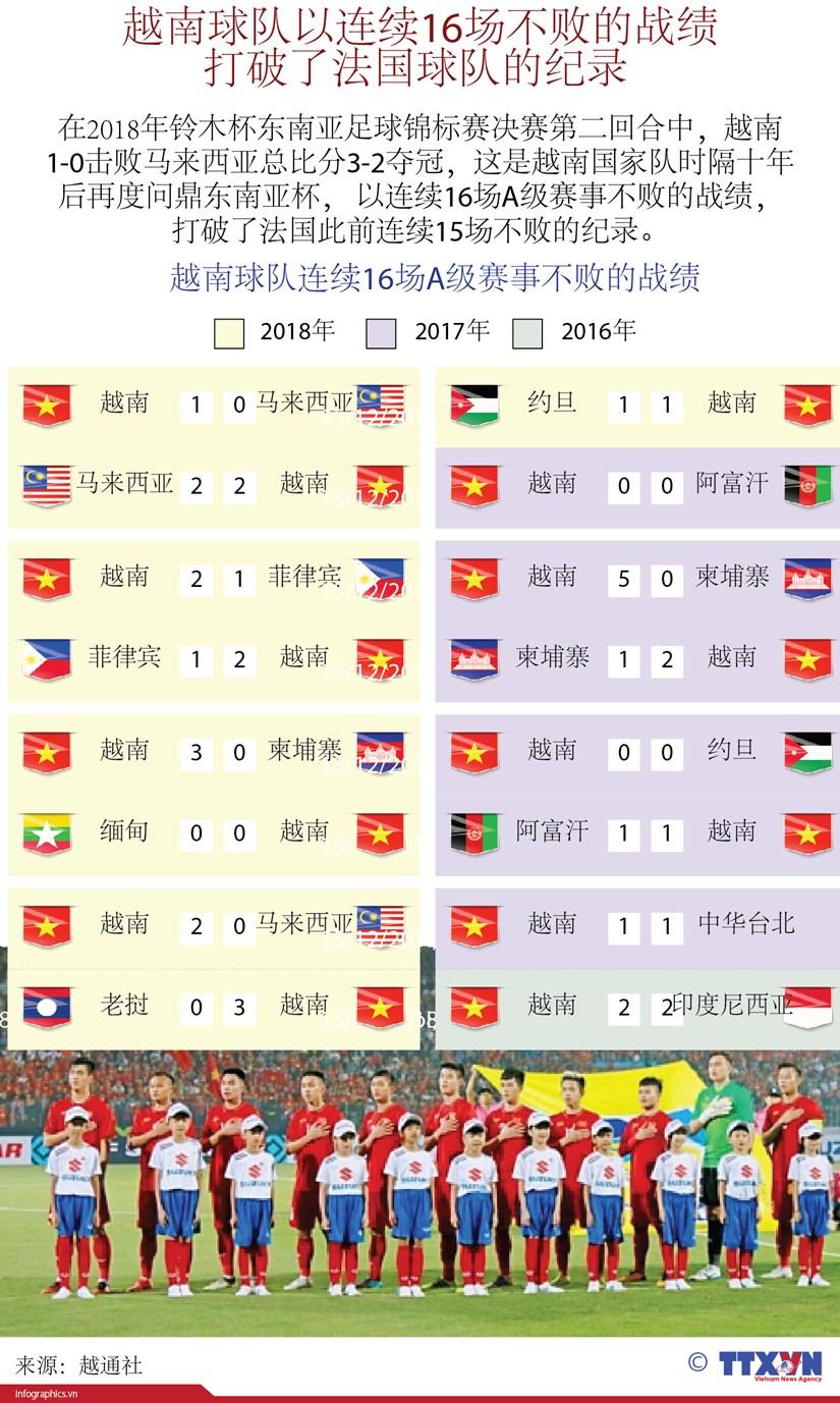 图表新闻:越南球队以连续16场不败的战绩打破了法国球队的纪录 hinh anh 1