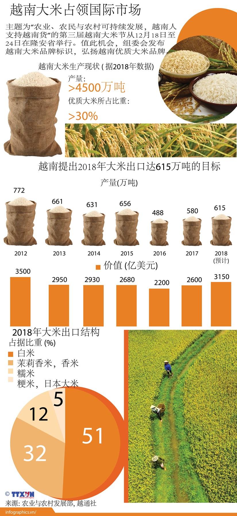 图表新闻:越南大米占领国际市场 hinh anh 1