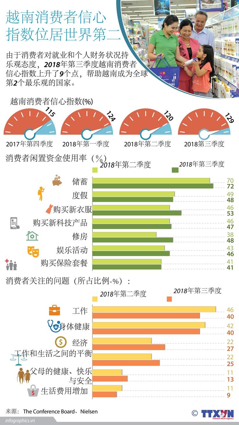 图表新闻:越南消费者信心指数位居世界第二 hinh anh 1