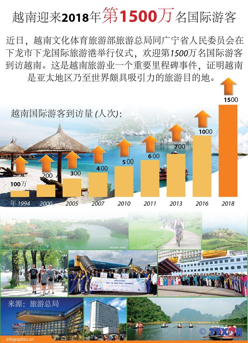 图表新闻:越南迎来2018年第1500万名国际游客 hinh anh 1