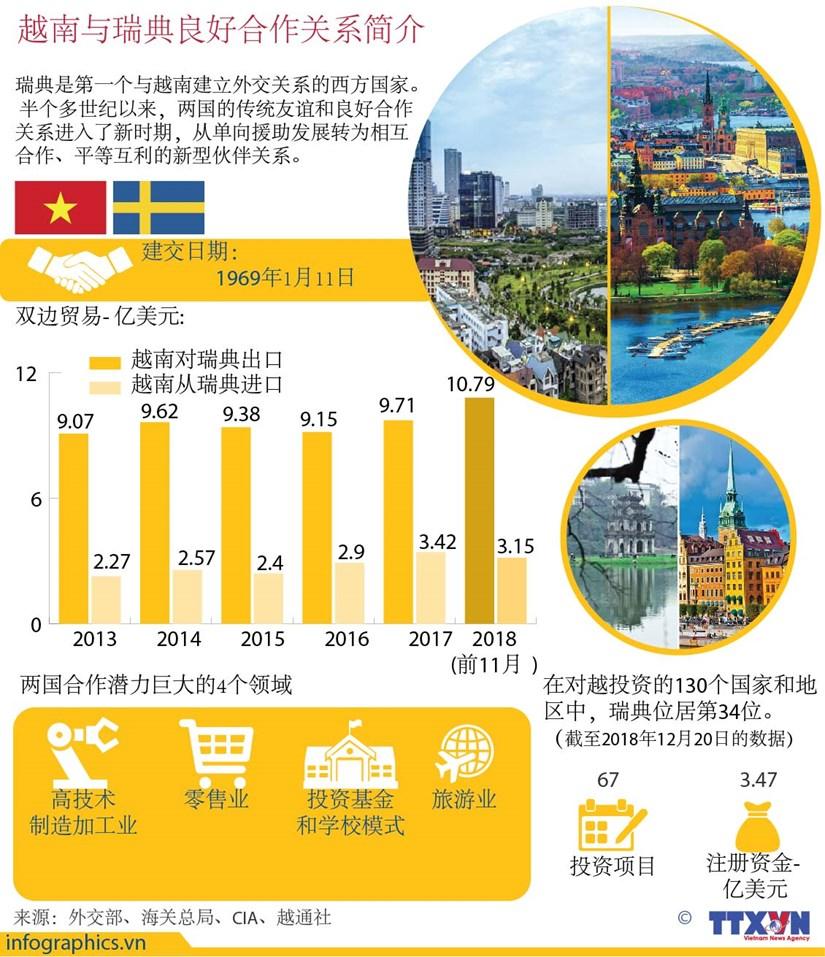 图表新闻:越南与瑞典良好合作关系简介 hinh anh 1