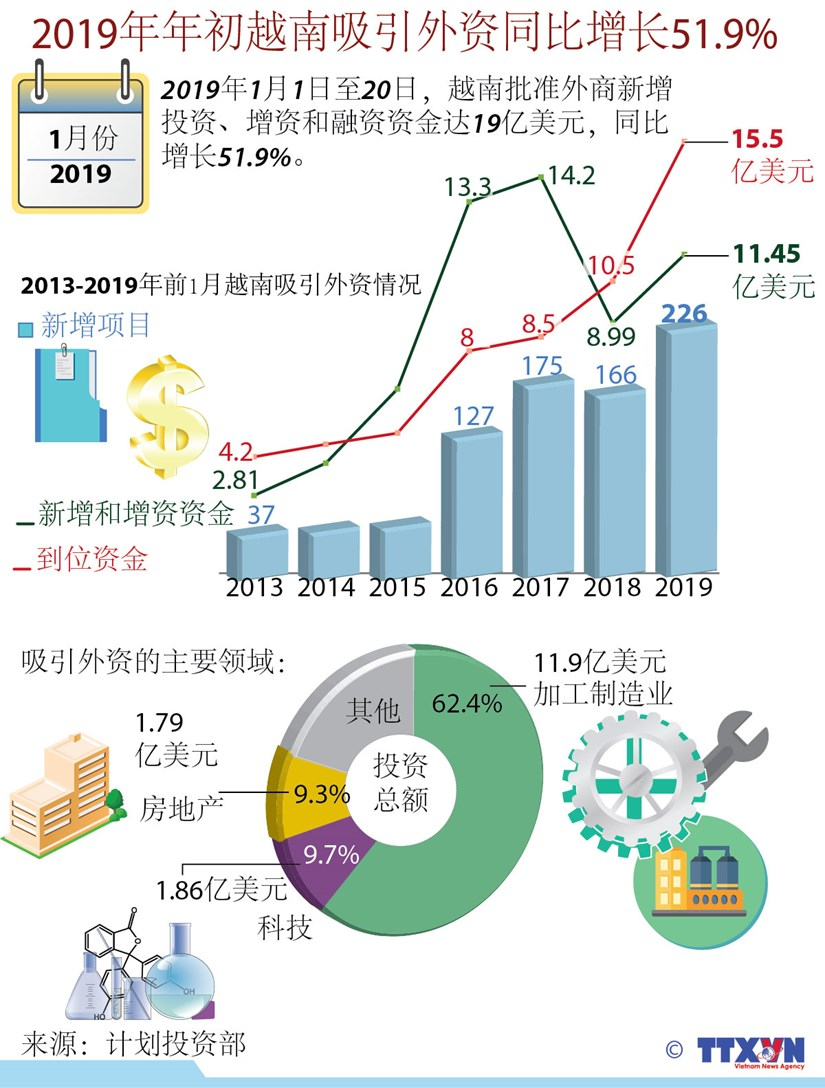 图表新闻:2019年年初越南吸引外资同比增长51.9% hinh anh 1
