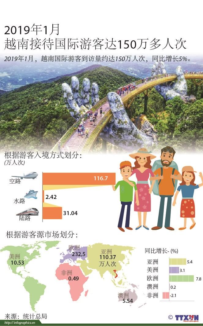 图表新闻:2019年1月越南接待国际游客达150万多人次 hinh anh 1