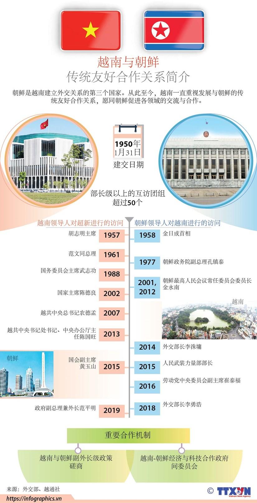 图表新闻:越南与朝鲜传统友好合作关系简介 hinh anh 1