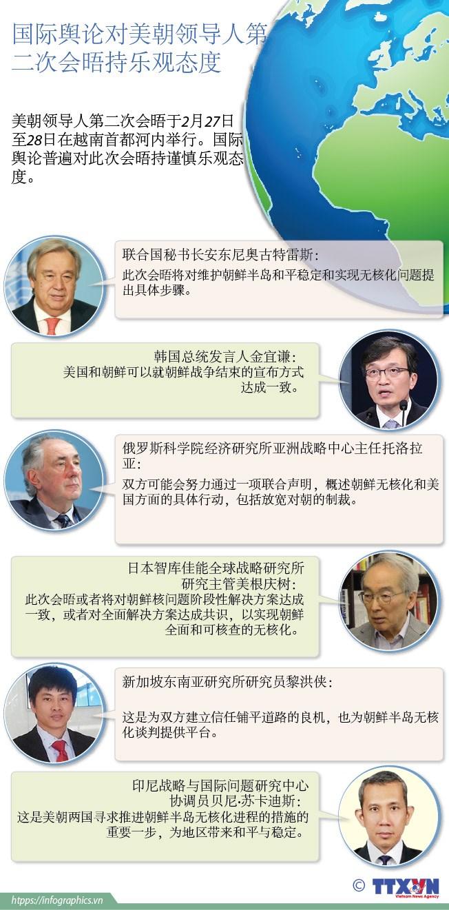 图表新闻:国际舆论对美朝领导人第二次会晤持乐观态度 hinh anh 1