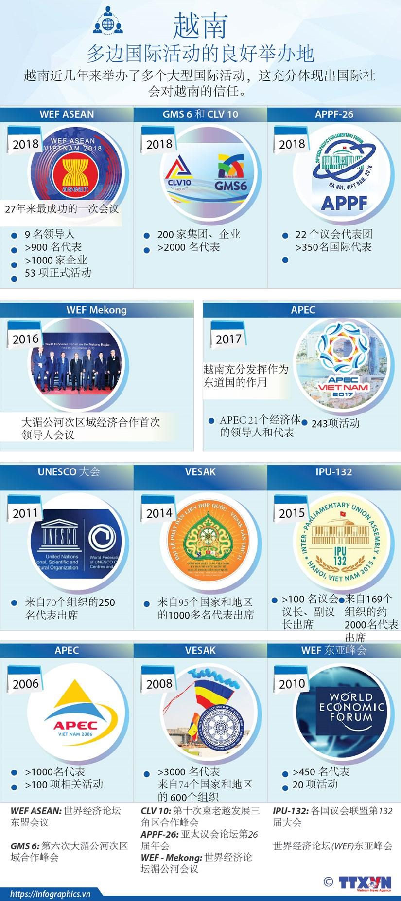 图表新闻:越南——多边国际活动的良好举办地 hinh anh 1