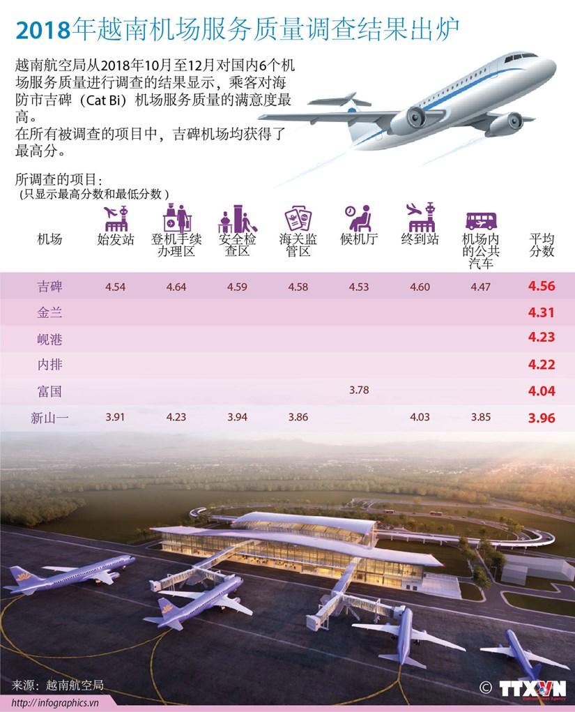 图表新闻:2018年越南机场服务质量调查结果出炉 hinh anh 1