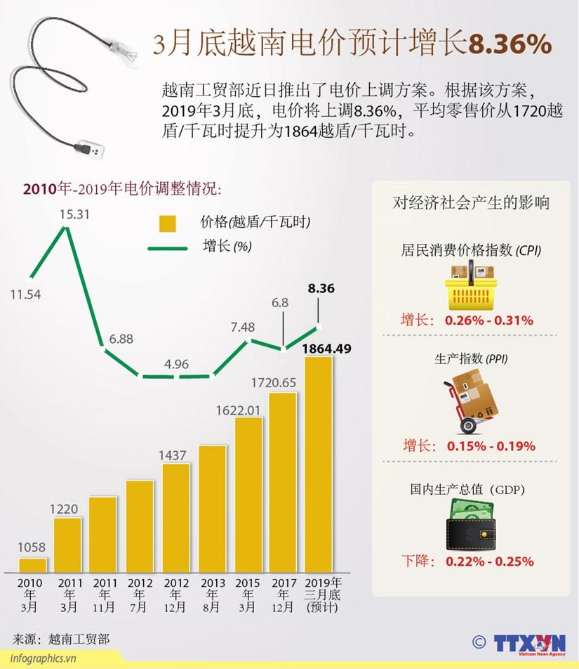 图表新闻: 3月底越南电价预计增长8.36% hinh anh 1