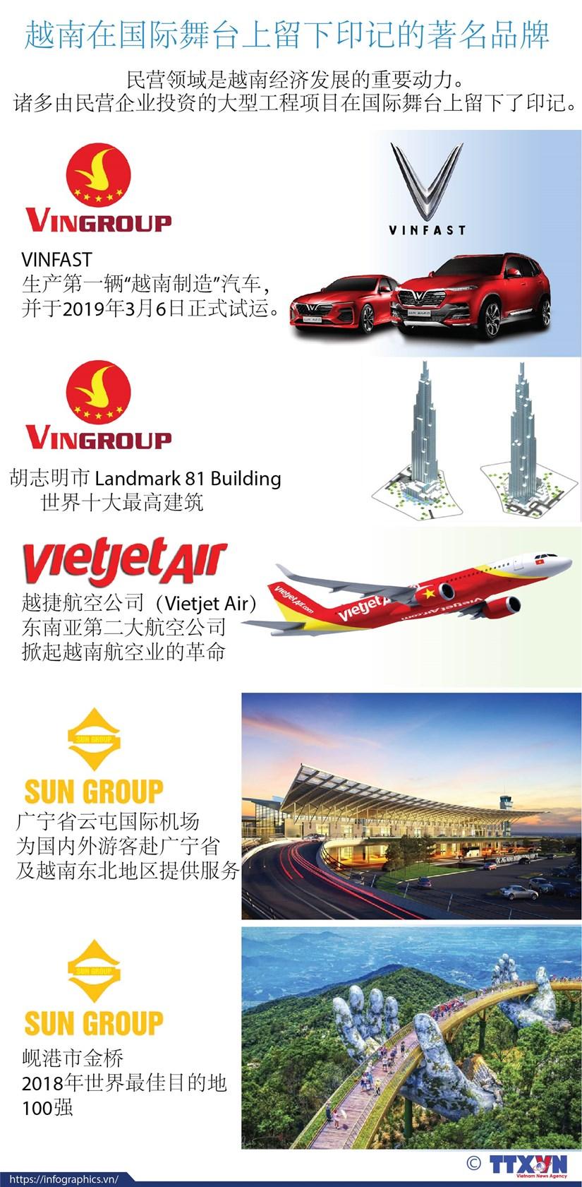 图表新闻:越南在国际舞台上留下印记的著名品牌 hinh anh 1