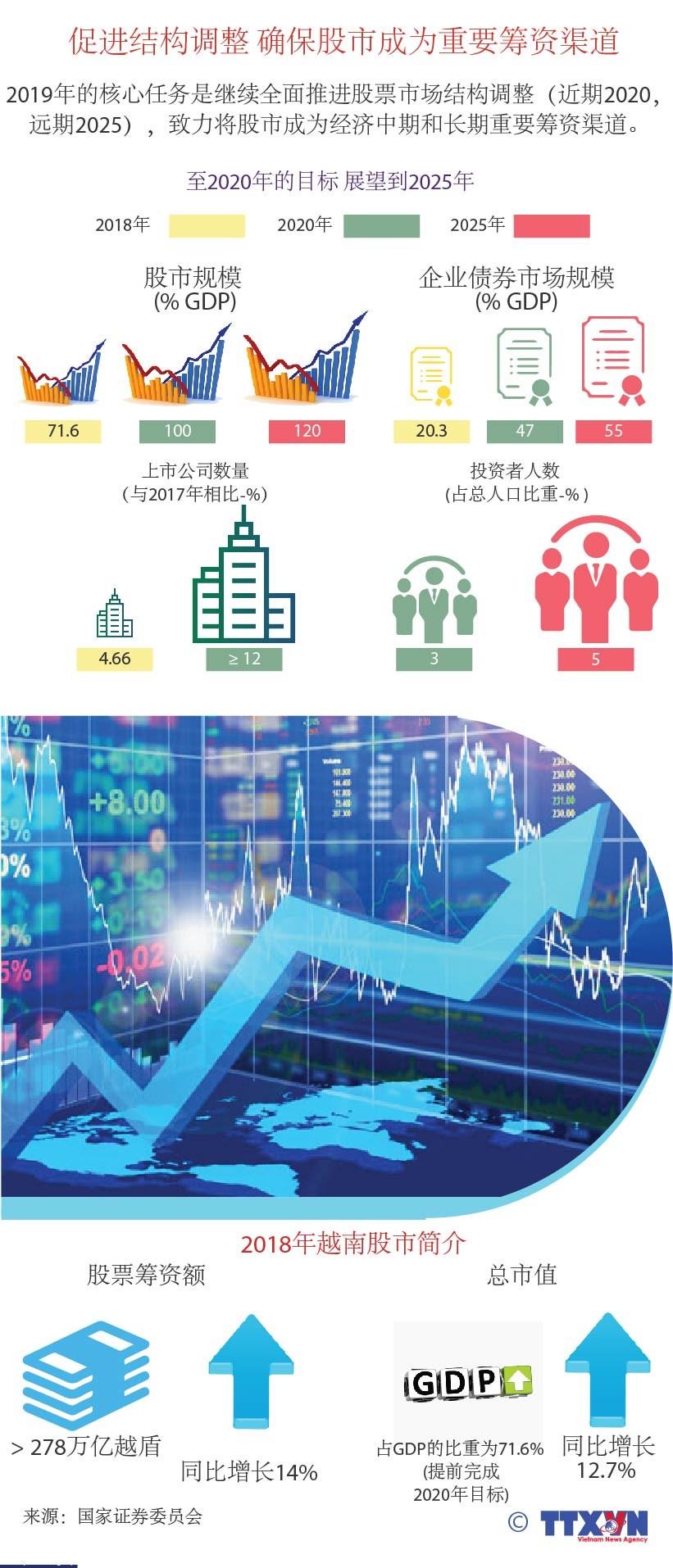 图片来源:促进结构调整 确保股市成为重要筹资渠道 hinh anh 1
