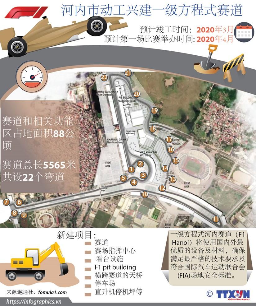 图表新闻: 河内市动工兴建一级方程式赛道 hinh anh 1
