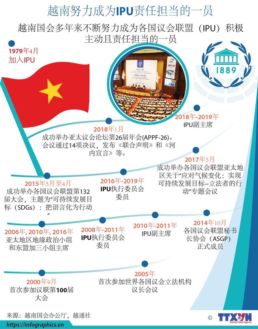 图表新闻:越南努力成为IPU责任担当的一员 hinh anh 1