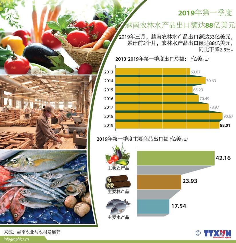 图表新闻:2019年第一季度越南农林水产品出口总额达88亿美元 hinh anh 1