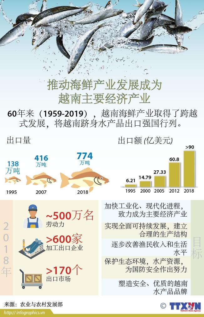 图表新闻:推动海鲜产业发展成为越南主要经济产业 hinh anh 1
