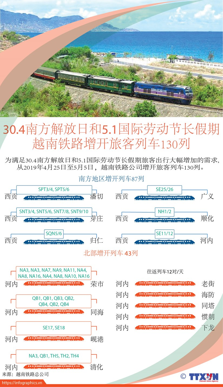 图表新闻:30.4南方解放日和5.1国际劳动节长假期 越南铁路增开旅客列车130列 hinh anh 1