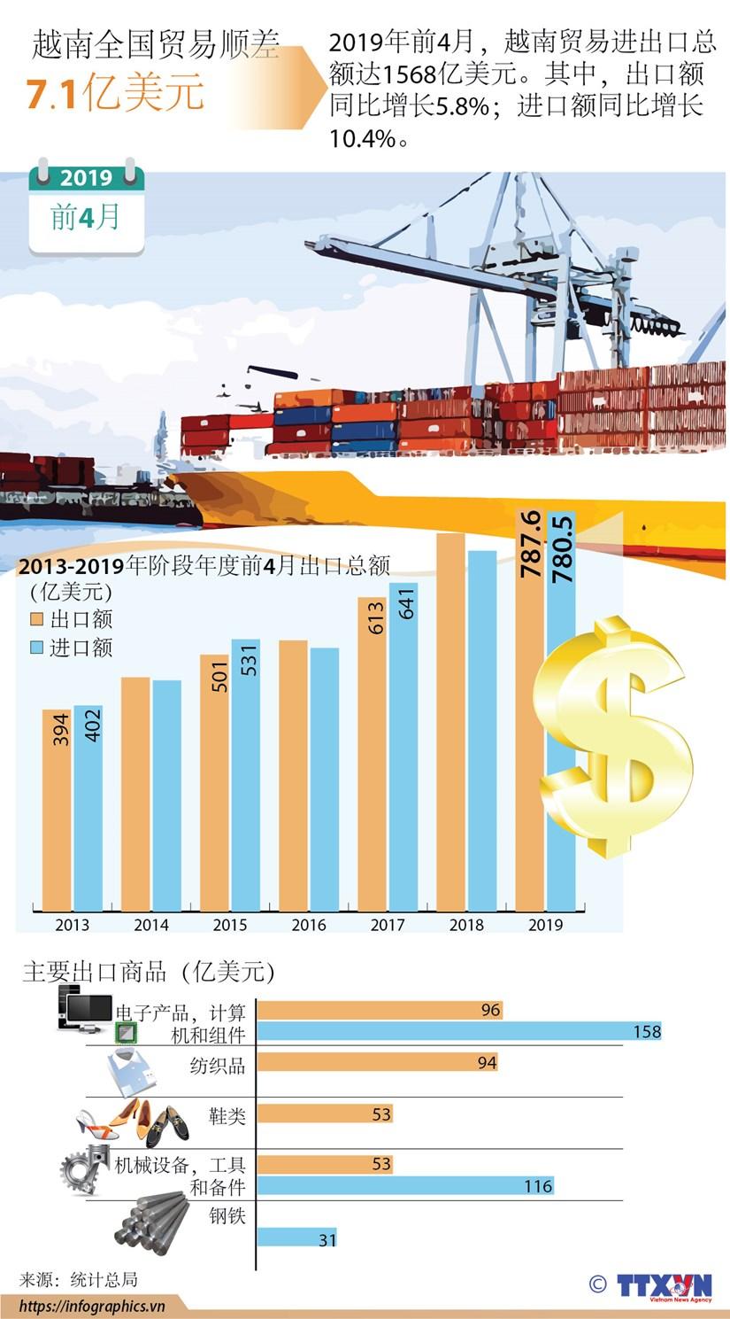 图表新闻:2019年前4月越南全国贸易顺差7.7亿美元 hinh anh 1