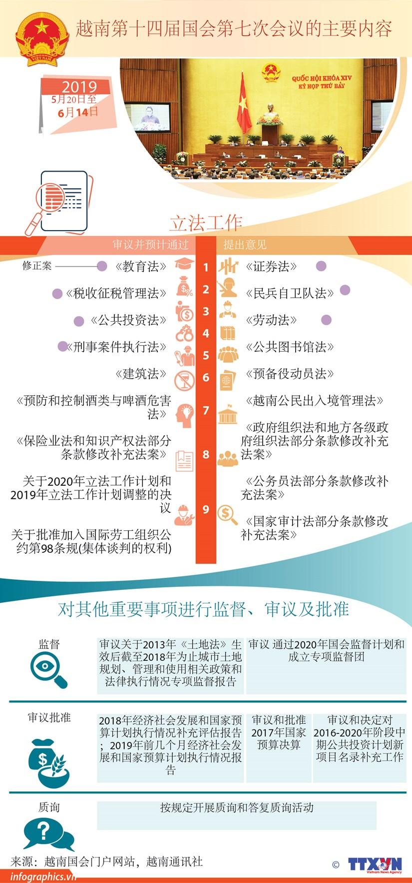 图表新闻:越南第十四届国会第七次会议的主要内容 hinh anh 1